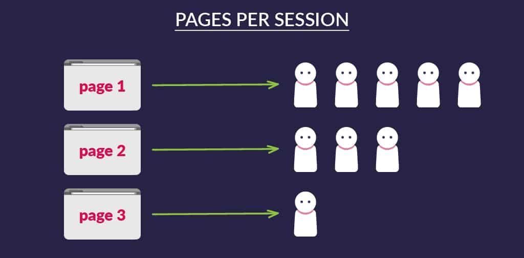 Pages par session